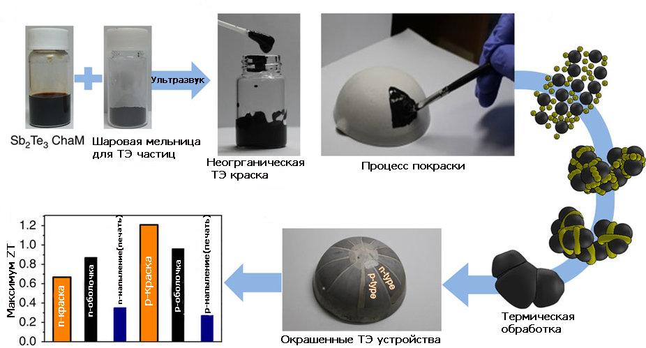 process-sozdaniya-termoelektricheskoj-kraski