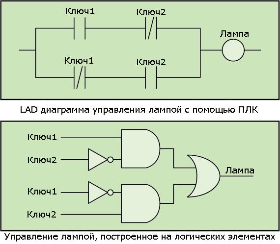 relejnaya-logika-dlya-programmirovaniya-plk