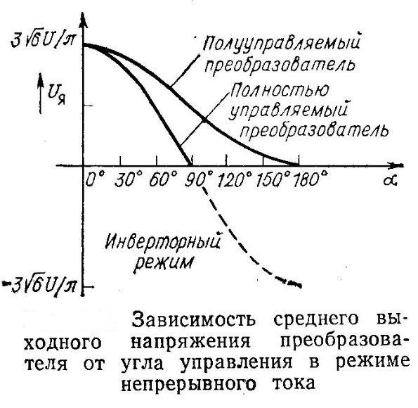 zavisimost-vyxodnogo-napryazheniya-tiristornogo-preobrazovatelya-ot-ugla-upravleniya-pri-nepreryvnom-toke-yakorya