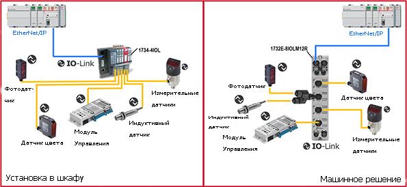 Преимущества внедрения технологии IO Link для различных платформ