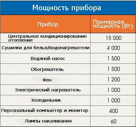 Примерная потребляемая мощность основных бытовых электроприборов