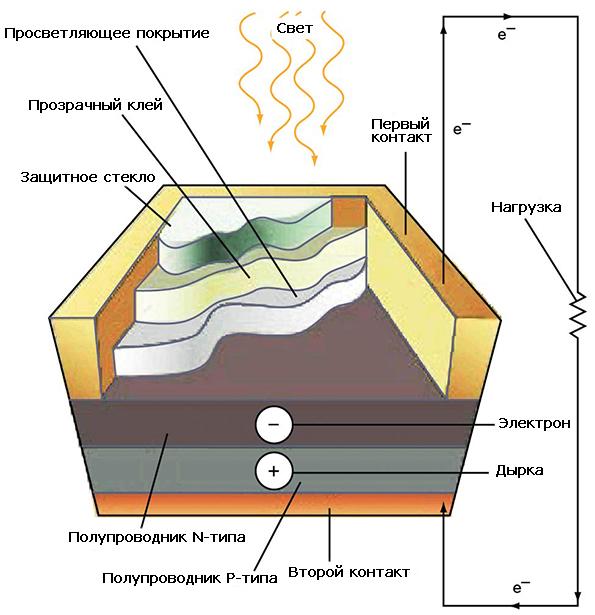 Принцип работы солнечного элемента