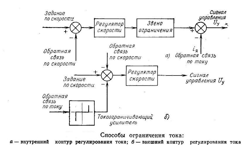 sposoby-ogranicheniya-toka-v-zamknutyx-sistemax-upravleniya-elektroprivodami