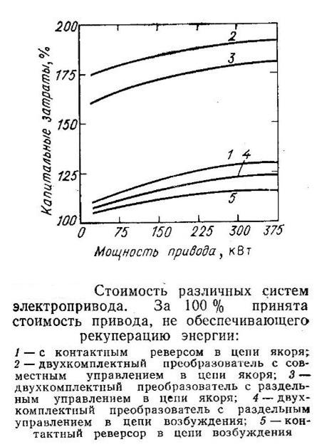 stoimost-razlichnyx-sistem-elektproprivoda-gde-prinyat-elektroprivod-bez-rekuperativnogo-tormozheniya