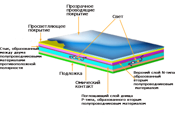 Строение солнечного элемента