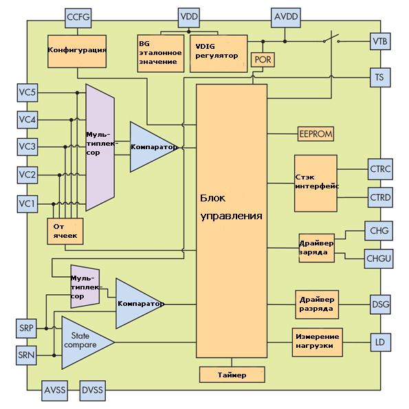 Структурная схеиа мониторинга состояния литий-ионного аккумулятора на микросхеме bq77905