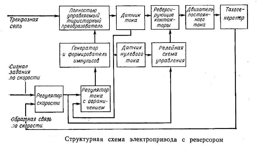 strukturnaya-sxema-tiristornogo-reversivnogo-elektroprivoda-s-kontaktnym-reversorom