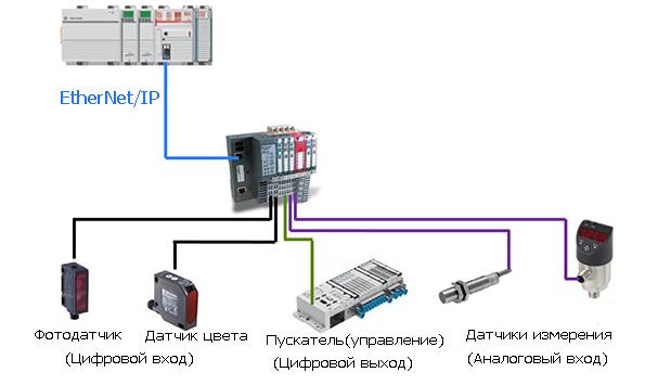 Три различных типа ввода вывода для технологии IOlink