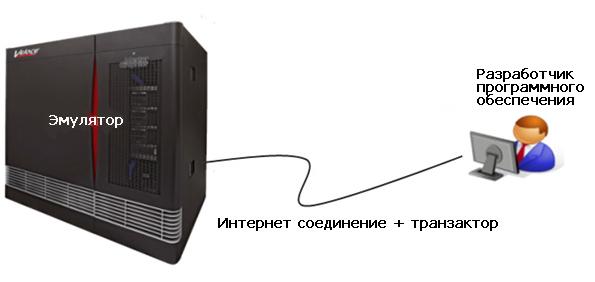 Виртуальный эмулятор программного обеспечения