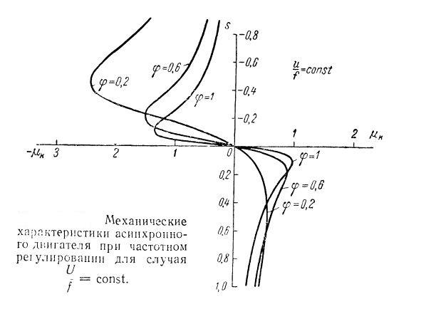 Механическая характеристика асинхронной машины при частотном регулировании
