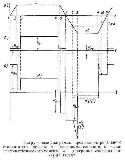 Нагрузочная диаграмма продольно-строгательного станка и его привода