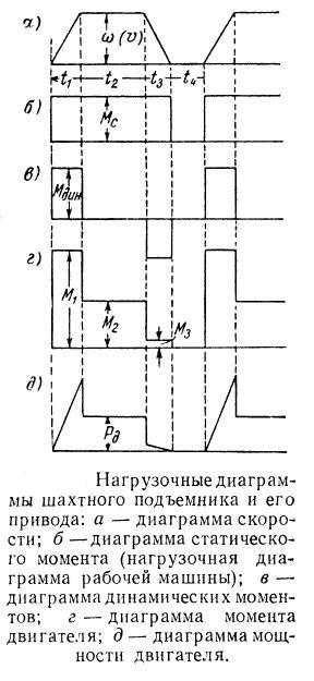 Нагрузочная диаграмма шахтной подъемной машины и ее электропривода