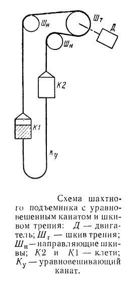 Схема шахтного подъемника с уравновешенным канатом и шкивом трения