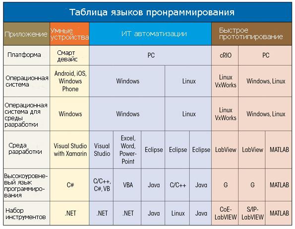 Языки программирования для современных систем автоматизации