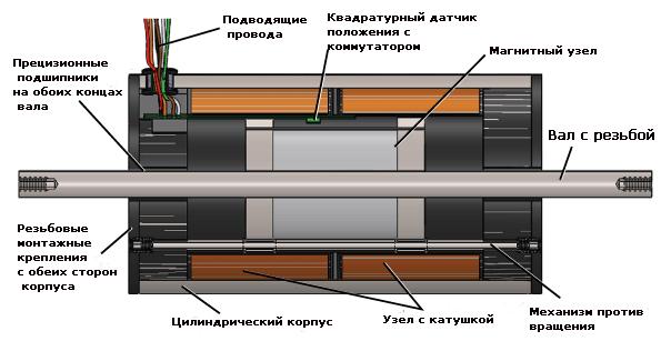 Высокоскоростной линейный электродвигатель