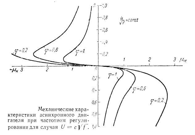 Механические характеристики асинхронной машины при частотном регулировании