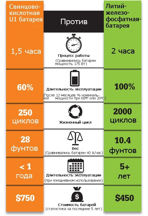 Сравнение свинцово кислотных и литий ионных аккумуляторных батарей