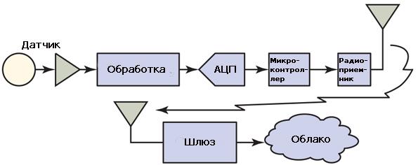 Структурная схема стандартного устройства IoT