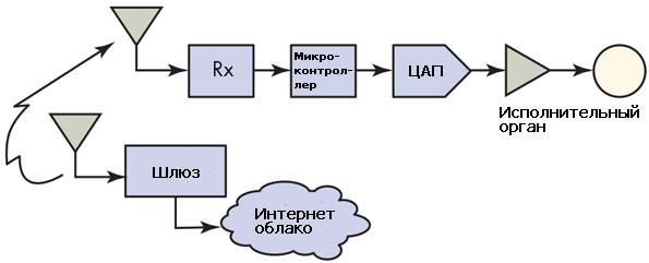 Схема IoT с комбинированным исполнительным механизмом