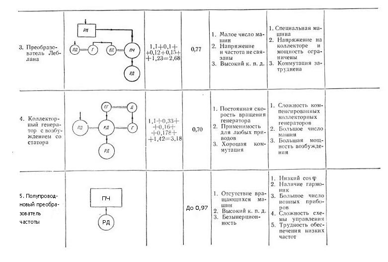Таблица сопоставления характеристик различных типов преобразователей частоты 2