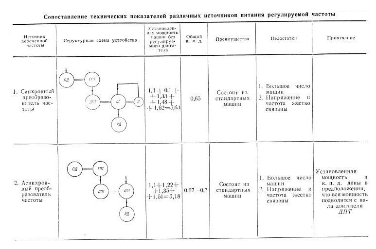 Таблица сопоставления характеристик различных типов преобразователей частоты