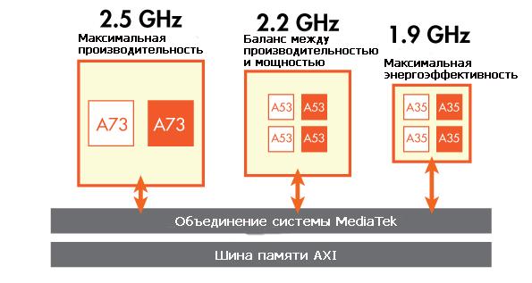 Трех кластерная архитектура MediaTek Helio X30