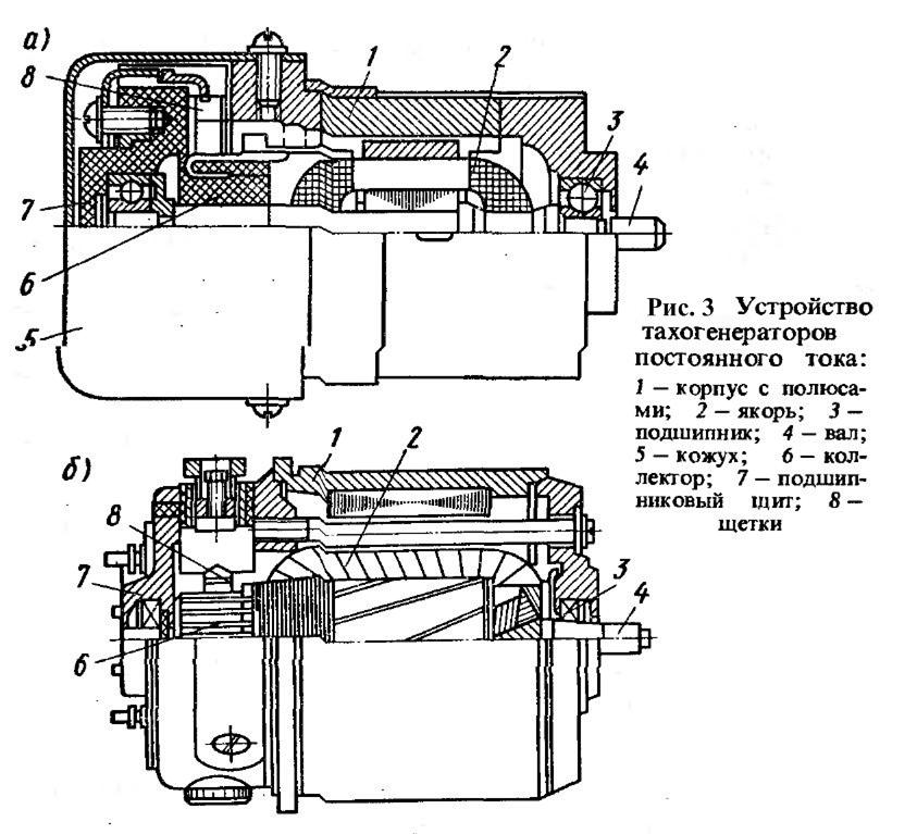 Устройство тахогенератора постоянного тока