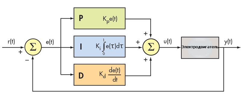 Блок схема ПИД регулятора для сервоприводов
