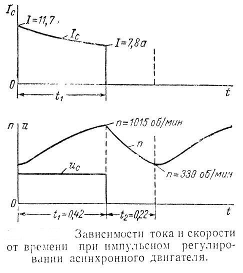 Зависимость тока и скорости при импульсном регулировании скорости асинхронной машины