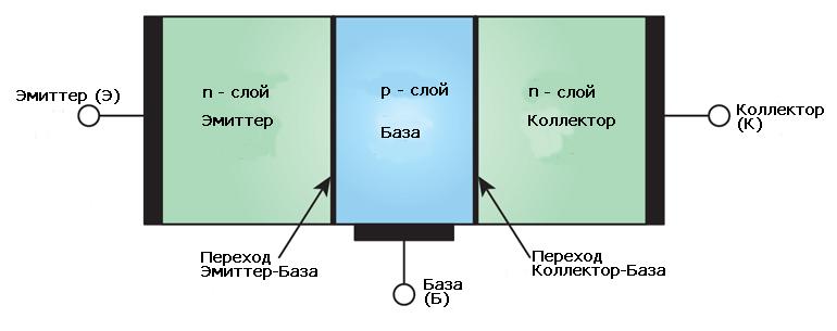 Устройство NPN транзистора