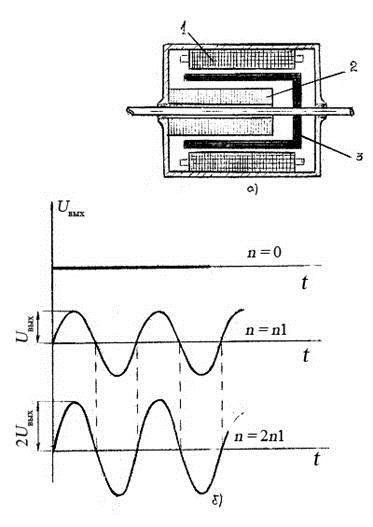 Рисунок 1. Асинхронный тахогенератор ( а – конструкция, б – зависимость выходного                   напряжения от частоты вращения ротора).