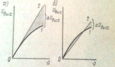 Рисунок 4. Выходные характеристики некалиброванного (а) и калиброванного (б) асинхронного тахогенератора.