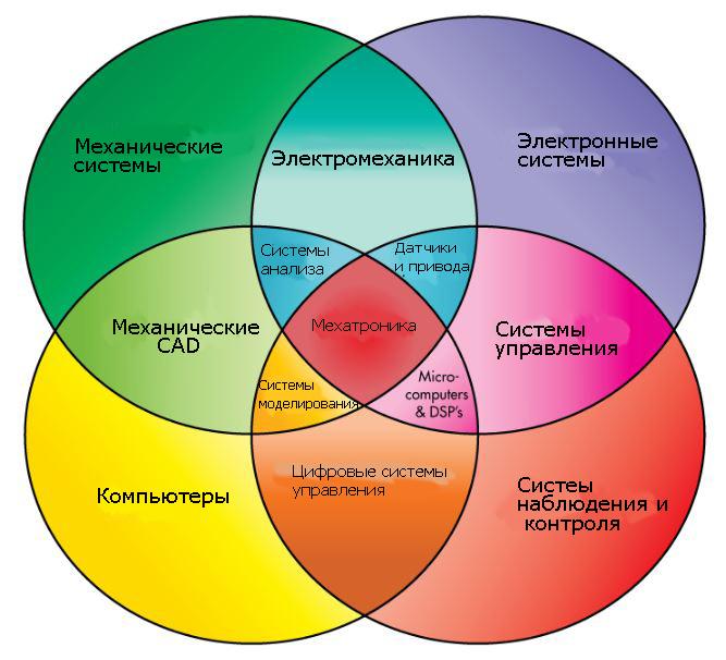 Мехатроника как комбинация различных систем