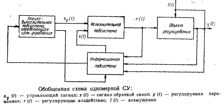 Обобщенная схема одномерной СУ