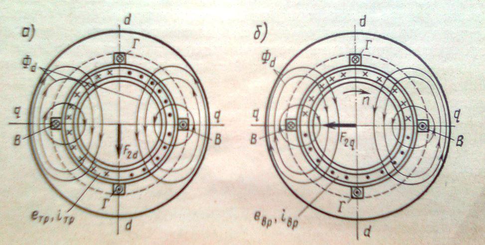 Рисунок 3. Распределение ЭДС и токов в полом роторе, индуктируемых в результате пульсации потока Фd (а) и вращении ротора (б).