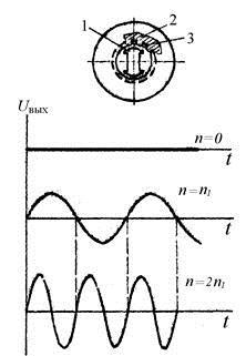Рисунок 5. Синхронный тахогенератор (конструкция, зависимость выходного                   напряжения Uвых от частоты вращения ротора)