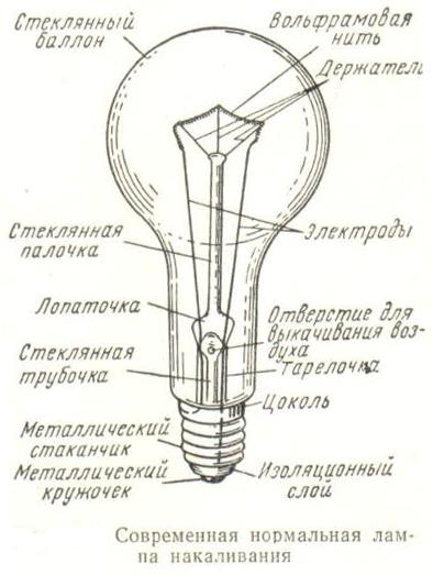 Устройство лампы накаливания