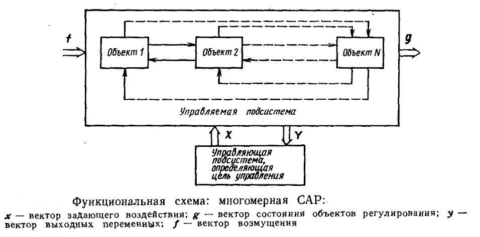 Функциональная схема многомерной САР