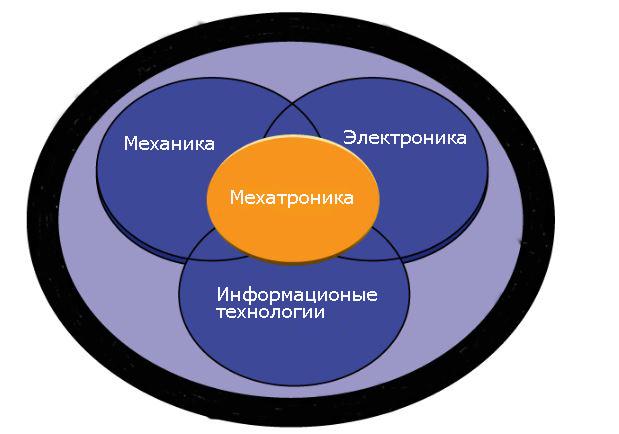 Что включает в себя мехатроника