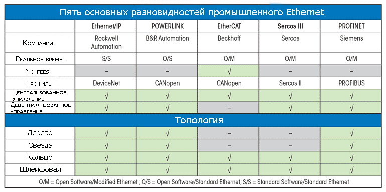пять основных разновидностей промышленного Ethernet