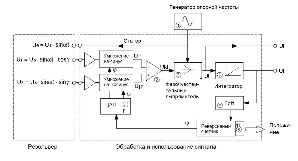 Обработка сигналов резольверов