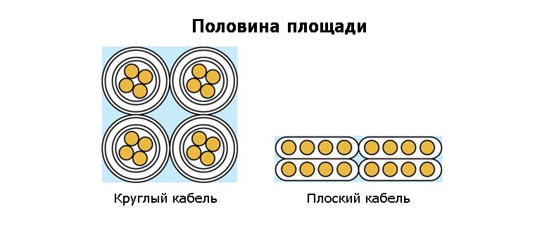 Различие в занимой площади между круглым и плоским кабелем