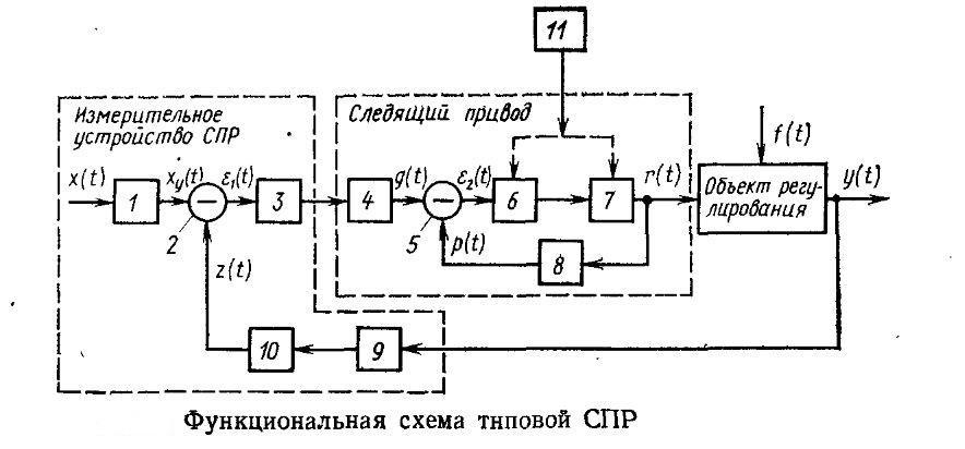 Функциональная схема типовой СПР