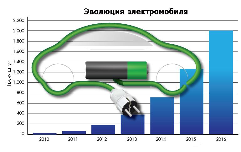 График изменения количества электромобилей в мире