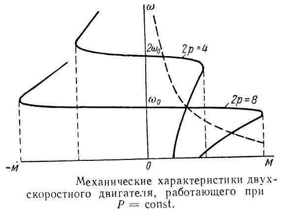 Механическая характеристика двухскоростного асинхронного электродвигателя при постоянной мощности