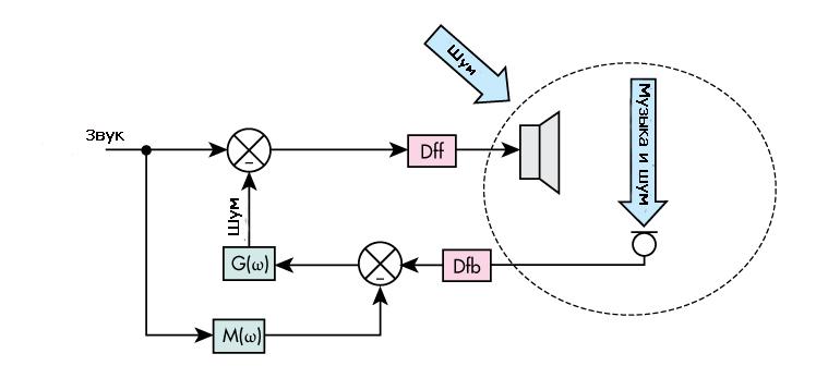Система активного шумоподавления на основе обратной связи