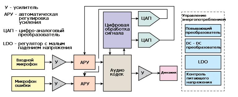 Структурная схема работы системы шумоподавления автомобиля