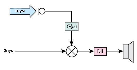 Типичная конфигурация системы подавления шума