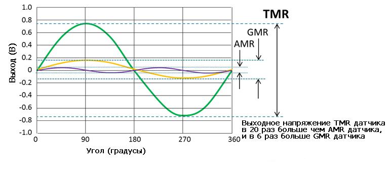 График сравнения выходных напряжений для AMR, GMR, TMR датчико