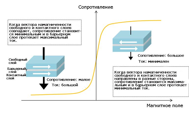 Принцип работы современного датчика TMR